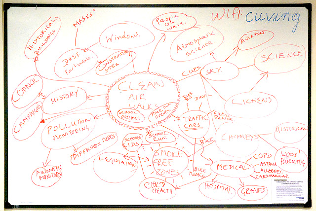 A mind map showing clean air walks