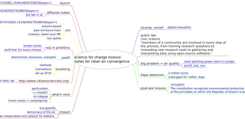 Mind map by Dan McQuillan of citizen science Kosovo project